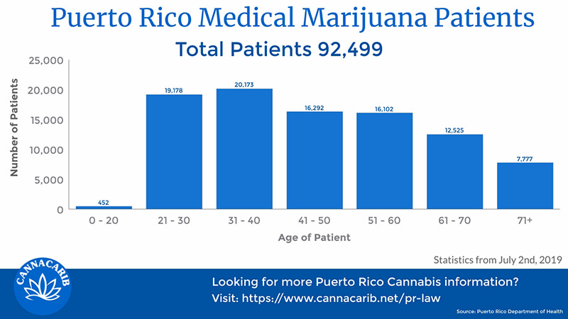 Infographic of Puerto Rico Cannabis Patients by Age